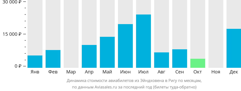 Динамика стоимости авиабилетов из Эйндховена в Ригу по месяцам