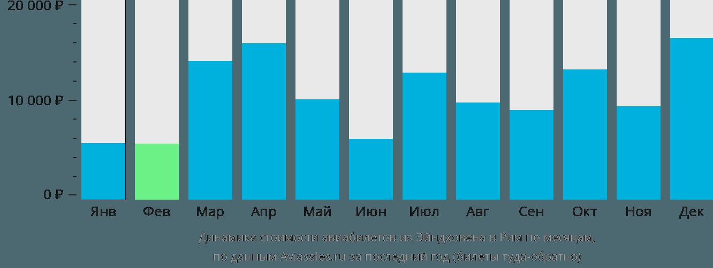 Динамика стоимости авиабилетов из Эйндховена в Рим по месяцам