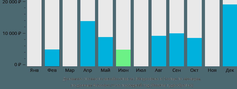 Динамика стоимости авиабилетов из Эйндховена в Скопье по месяцам