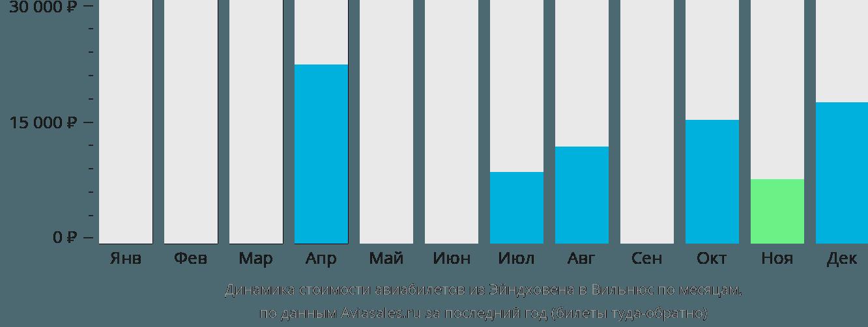 Динамика стоимости авиабилетов из Эйндховена в Вильнюс по месяцам