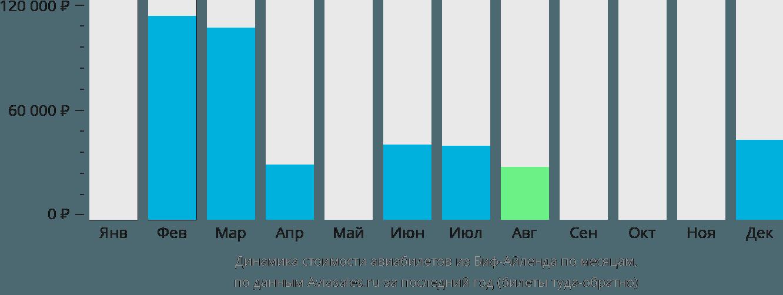 Динамика стоимости авиабилетов из Тортолы по месяцам