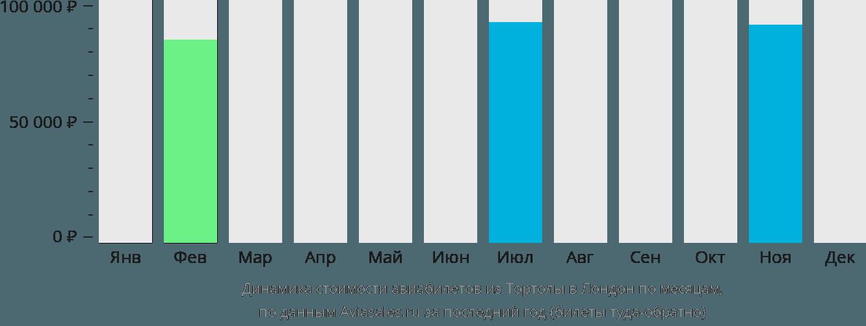 Динамика стоимости авиабилетов из Тортолы в Лондон по месяцам