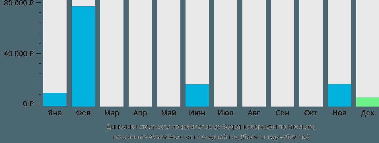 Динамика стоимости авиабилетов из Барранкабермехи по месяцам