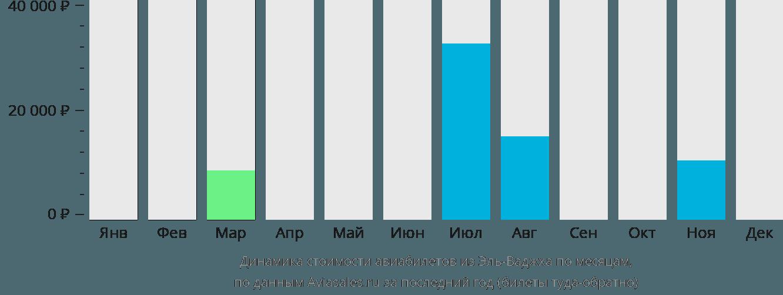 Динамика стоимости авиабилетов из Эль-Ваджха по месяцам