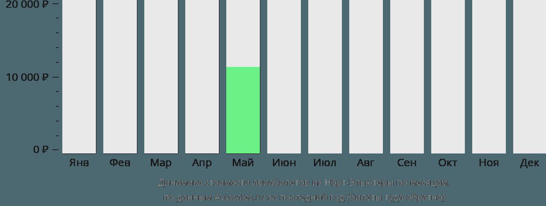Динамика стоимости авиабилетов из Норт-Элеутеры по месяцам