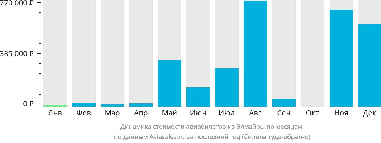 Динамика стоимости авиабилетов из Элмайры по месяцам