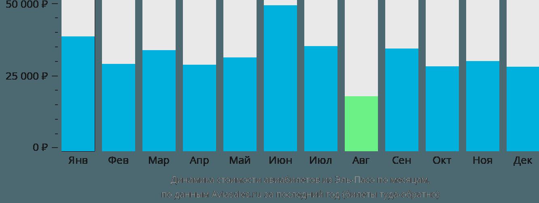 Динамика стоимости авиабилетов из Эль-Пасо по месяцам