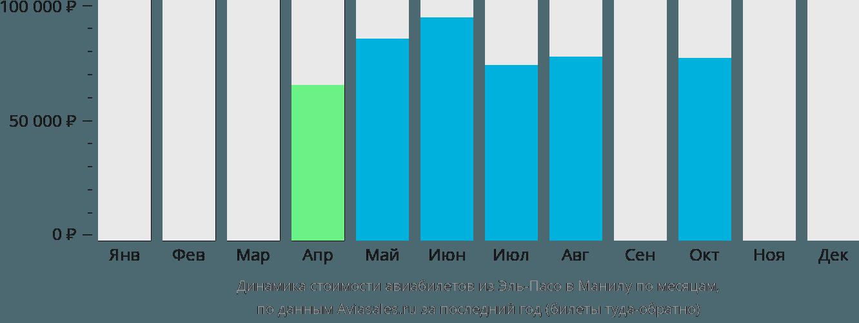 Динамика стоимости авиабилетов из Эль-Пасо в Манилу по месяцам