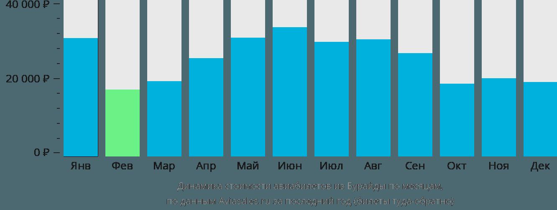 Динамика стоимости авиабилетов из Бурайды по месяцам