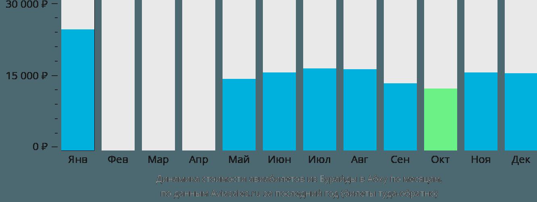 Динамика стоимости авиабилетов из Бурайды в Абху по месяцам