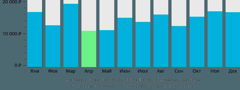 Динамика стоимости авиабилетов из Бурайды в Даммам по месяцам
