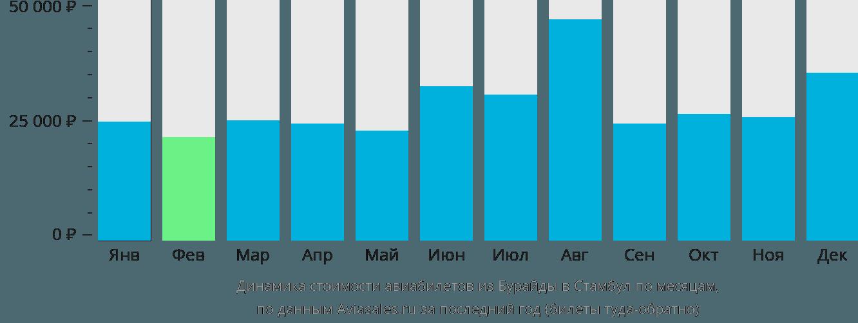 Динамика стоимости авиабилетов из Бурайды в Стамбул по месяцам