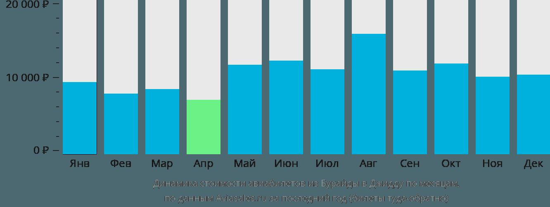 Динамика стоимости авиабилетов из Бурайды в Джидду по месяцам