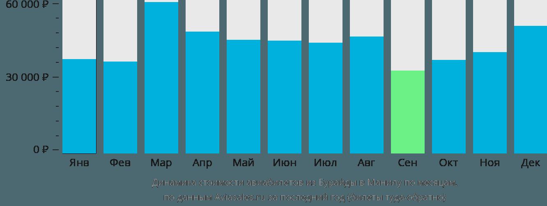 Динамика стоимости авиабилетов из Бурайды в Манилу по месяцам