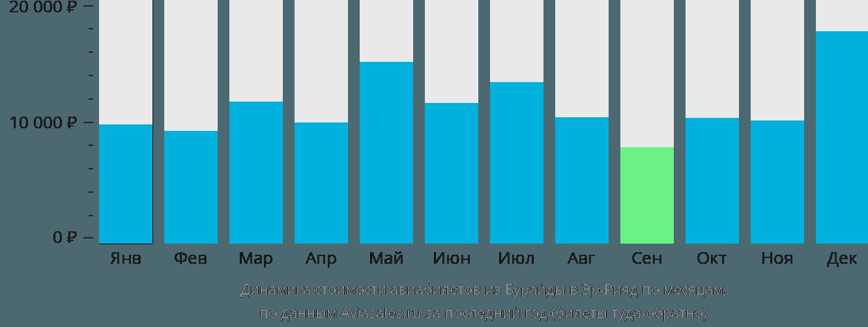 Динамика стоимости авиабилетов из Бурайды в Эр-Рияд по месяцам