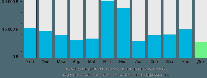 Динамика стоимости авиабилетов из Ист-Лондона по месяцам