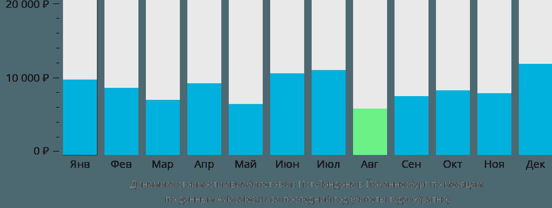 Динамика стоимости авиабилетов из Ист-Лондона в Йоханнесбург по месяцам