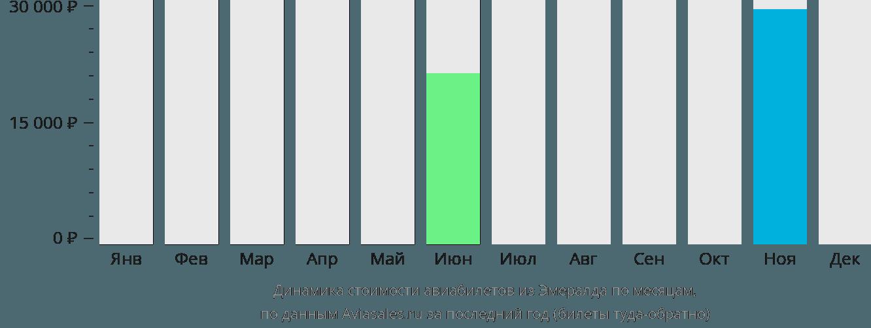 Динамика стоимости авиабилетов из Эмералда по месяцам