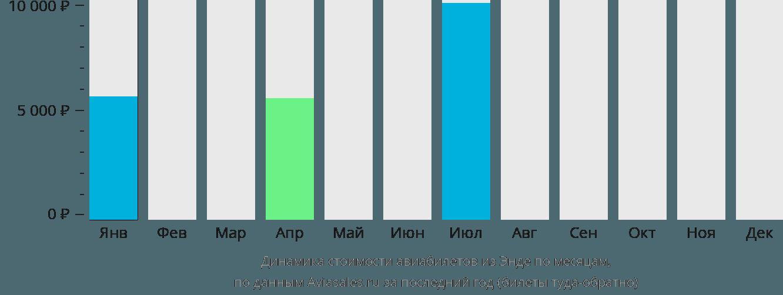 Динамика стоимости авиабилетов из Энде по месяцам
