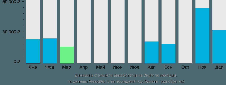 Динамика стоимости авиабилетов из Энугу по месяцам