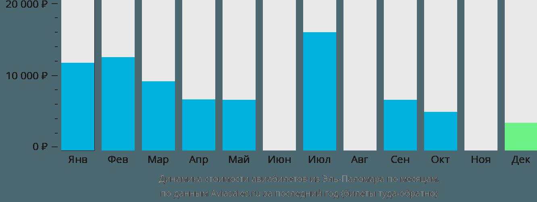 Динамика стоимости авиабилетов из Эль-Паломара по месяцам