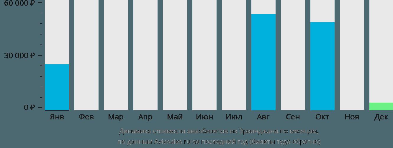 Динамика стоимости авиабилетов из Эрзинджана по месяцам