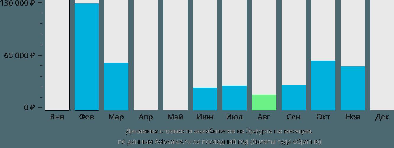 Динамика стоимости авиабилетов из Эрфурта по месяцам