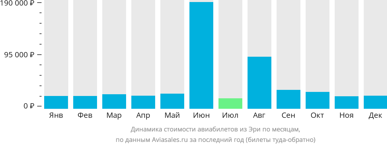 Динамика стоимости авиабилетов из Эри по месяцам