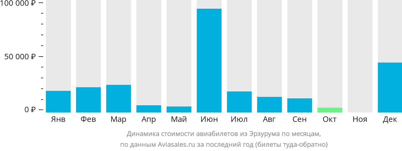Динамика стоимости авиабилетов из Эрзурума по месяцам