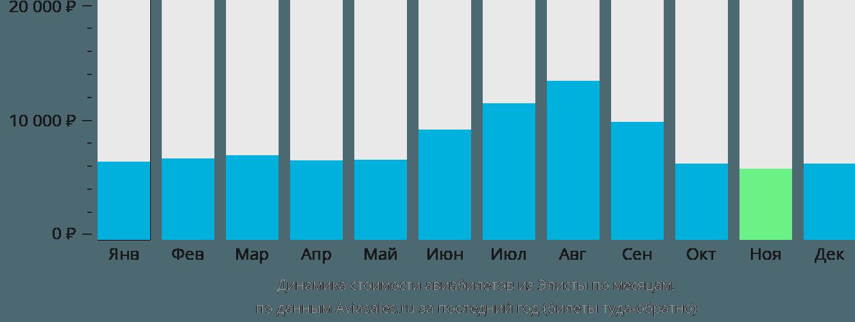 Динамика стоимости авиабилетов из Элисты по месяцам