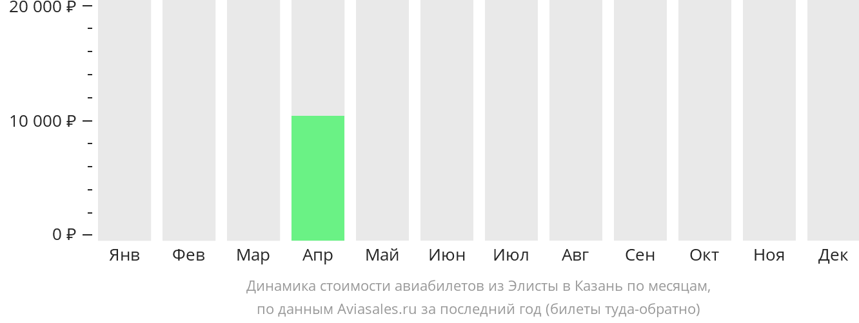 Динамика стоимости авиабилетов из Элисты в Казань по месяцам