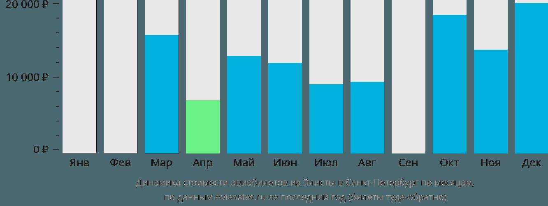 Динамика стоимости авиабилетов из Элисты в Санкт-Петербург по месяцам