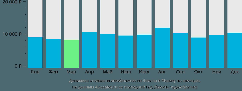 Динамика стоимости авиабилетов из Элисты в Москву по месяцам
