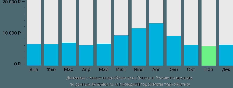Динамика стоимости авиабилетов из Элисты в Россию по месяцам