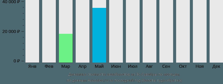 Динамика стоимости авиабилетов из Эс-Сувейры по месяцам