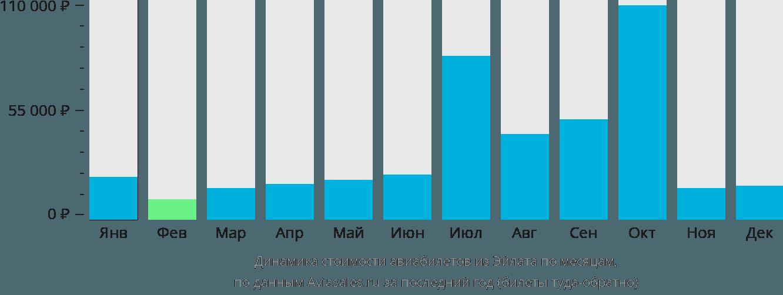 Динамика стоимости авиабилетов из Эйлата по месяцам