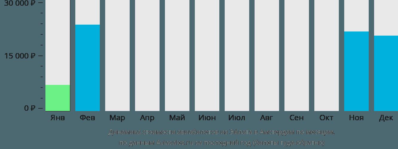 Динамика стоимости авиабилетов из Эйлата в Амстердам по месяцам