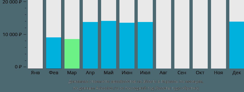 Динамика стоимости авиабилетов из Эйлата в Израиль по месяцам