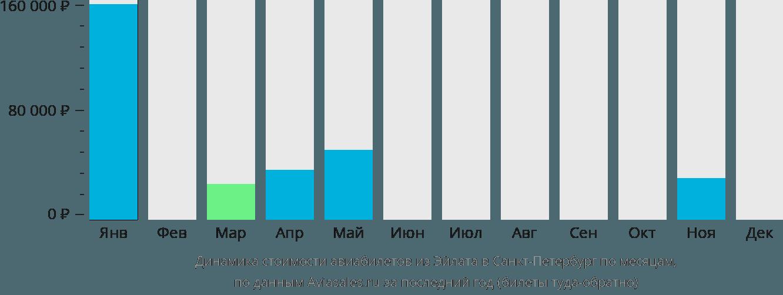 Динамика стоимости авиабилетов из Эйлата в Санкт-Петербург по месяцам
