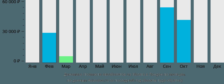 Динамика стоимости авиабилетов из Эйлата в Лондон по месяцам