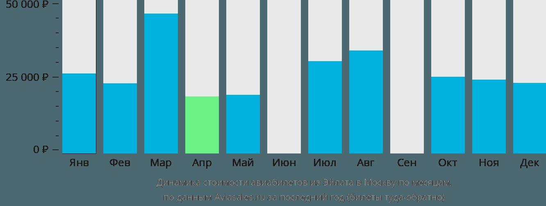 Динамика стоимости авиабилетов из Эйлата в Москву по месяцам