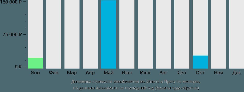 Динамика стоимости авиабилетов из Эйлата в Прагу по месяцам