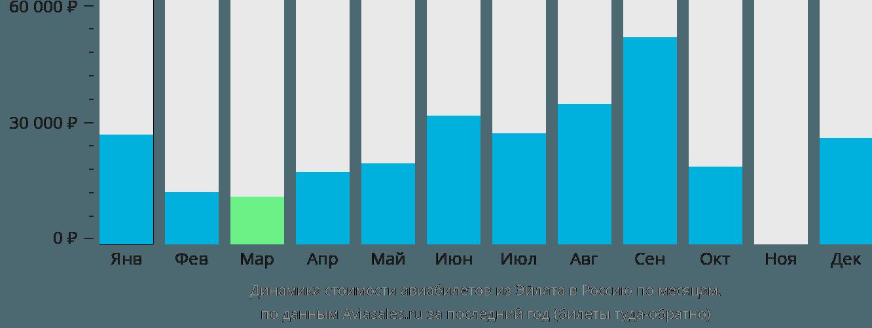 Динамика стоимости авиабилетов из Эйлата в Россию по месяцам