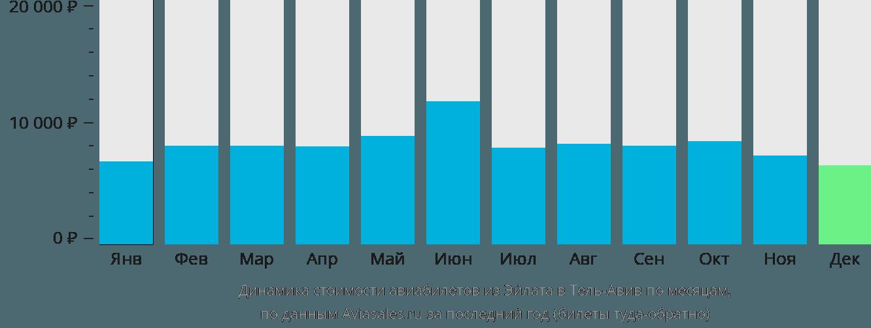 Динамика стоимости авиабилетов из Эйлата в Тель-Авив по месяцам