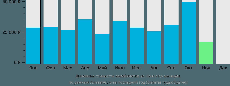 Динамика стоимости авиабилетов из Нанси по месяцам
