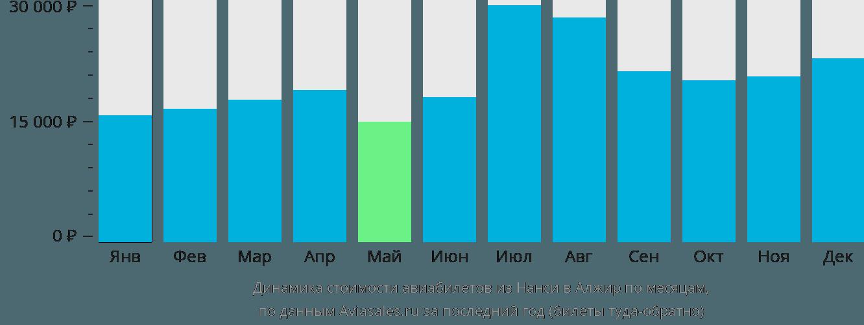 Динамика стоимости авиабилетов из Нанси в Алжир по месяцам