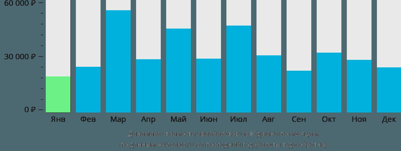 Динамика стоимости авиабилетов из Юджина по месяцам
