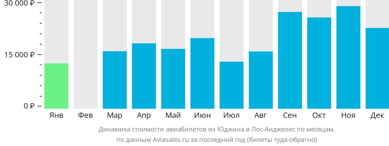 Динамика стоимости авиабилетов из Юджина в Лос-Анджелес по месяцам