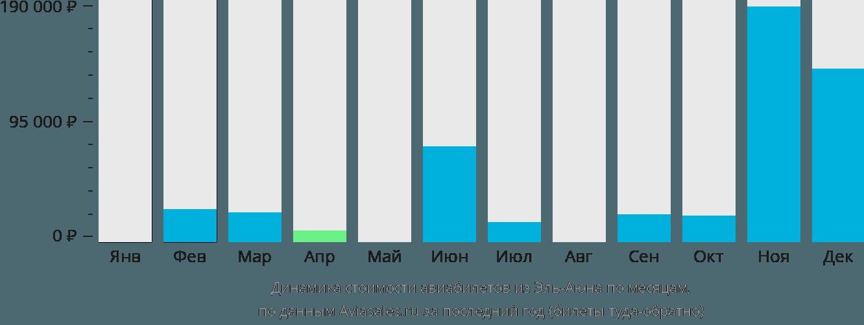 Динамика стоимости авиабилетов из Эль-Аюна по месяцам