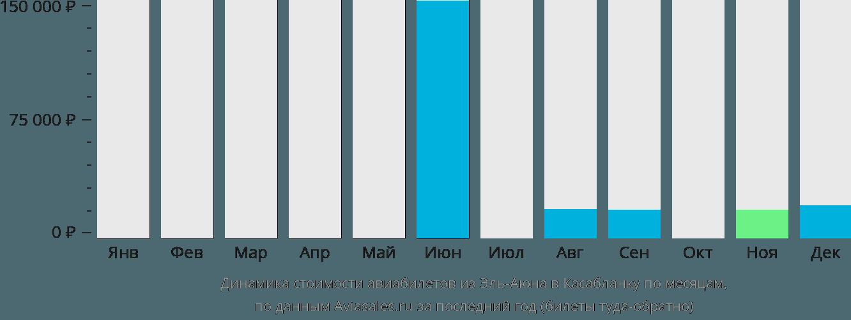 Динамика стоимости авиабилетов из Эль-Аюна в Касабланку по месяцам